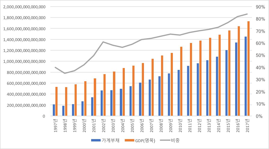 77-기획_한국노동계급의 저임금과 가계부채-그림1.png