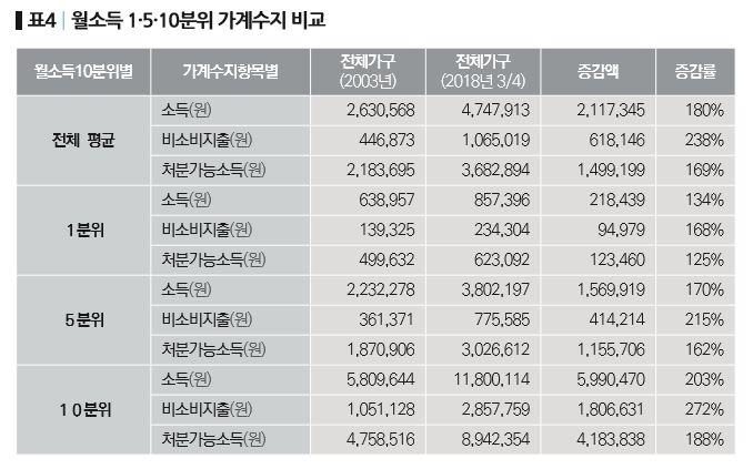 77-기획_한국노동계급의 저임금과 가계부채-표4.JPG