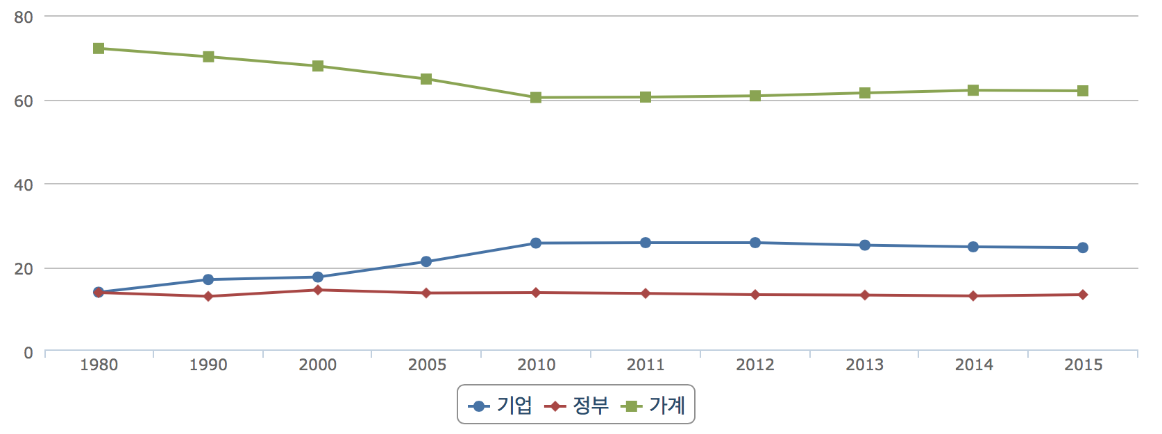 77-기획_한국노동계급의 저임금과 가계부채-그림3.png