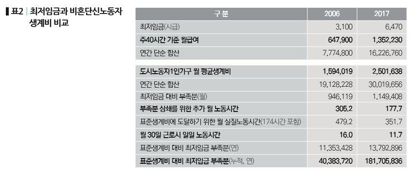 77-기획_한국노동계급의 저임금과 가계부채-표2.JPG