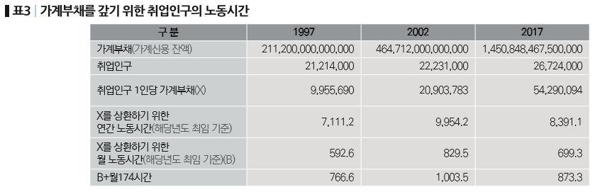 77-기획_한국노동계급의 저임금과 가계부채-표3.JPG