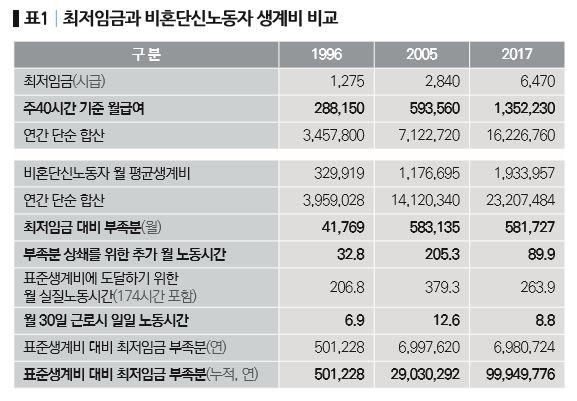 77-기획_한국노동계급의 저임금과 가계부채-표1.JPG