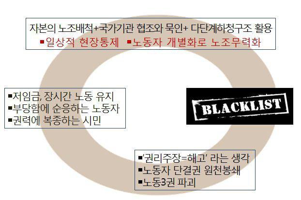 52-현장_조선하청 블랙리스트 실태.jpg